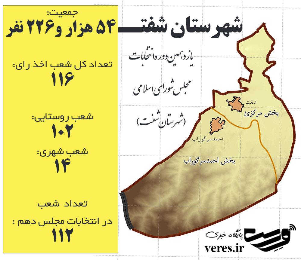 یازدهمین دوره انتخابات مجلس شورای اسلامی در شهرستان شفت